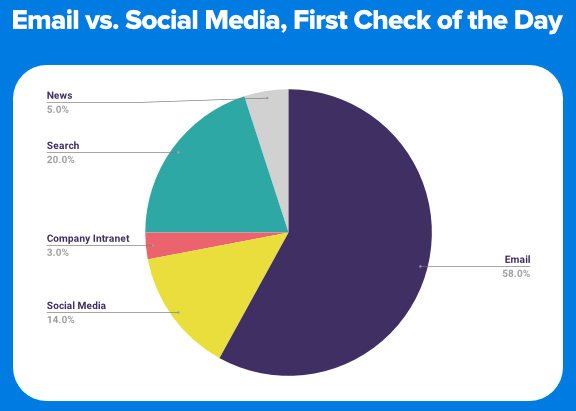 email vs social media statistics